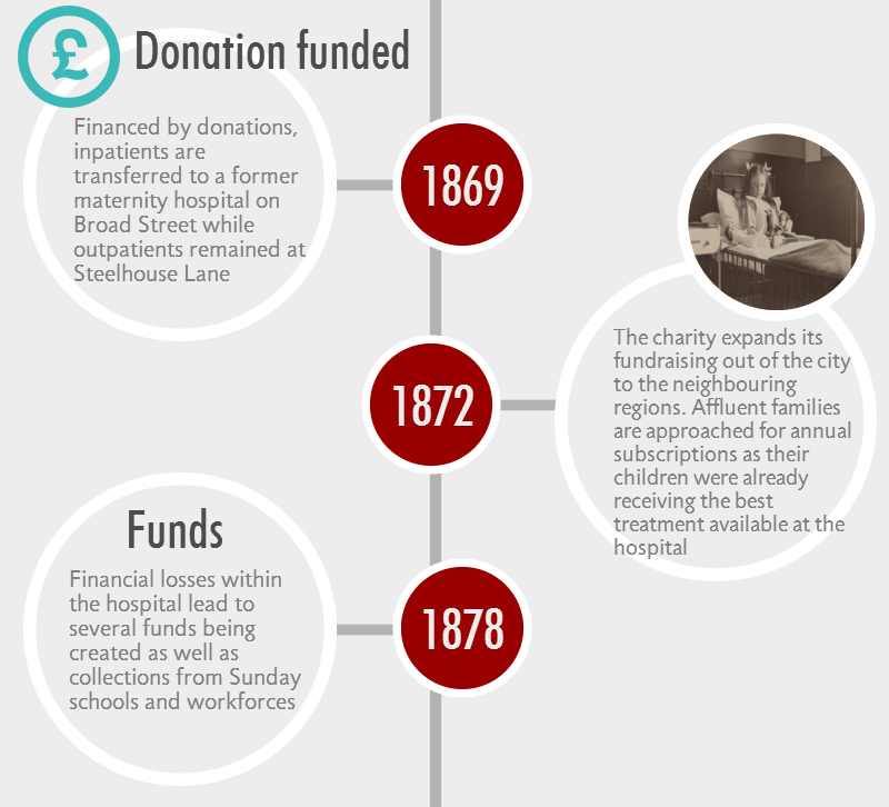 Birmingham Childrens Hospital charity timeline 1861-1900